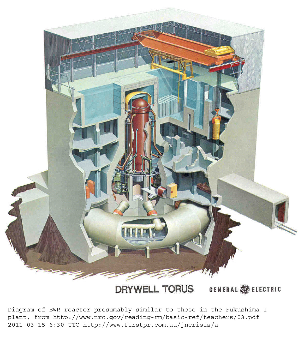 Nuclear Power Plant With Diagram 2011 Japanese Crisis Links And Images Larger Version Boiling Water Reactor Cutaway From Nrcgov 1142x1292
