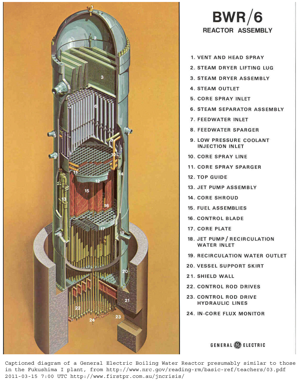 2011 Japanese Nuclear Crisis Links And Images Power Plant Diagram Boiling Water Reactor Larger Version From Nrcgov 1204x1550