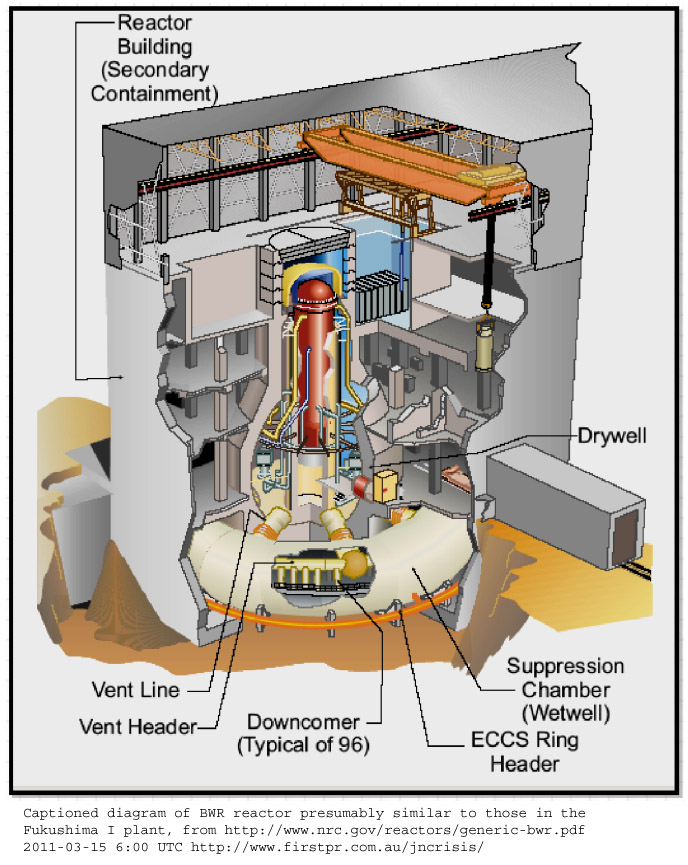 2011 japanese nuclear crisis links and images captioned diagram of bwr reactor presumably similar to those in the fukushima i plant from ccuart Images