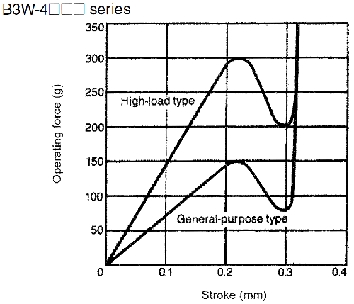 comparing 4 types of tact switch
